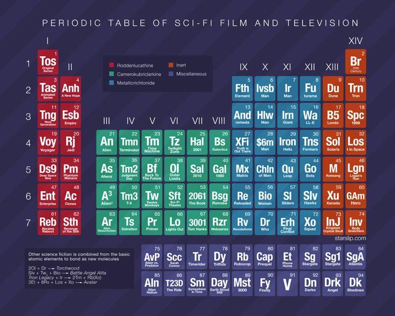 Tabla periódica de las películas y series de TV de ciencia ficción - best of tabla periodica de los elementos mas importantes