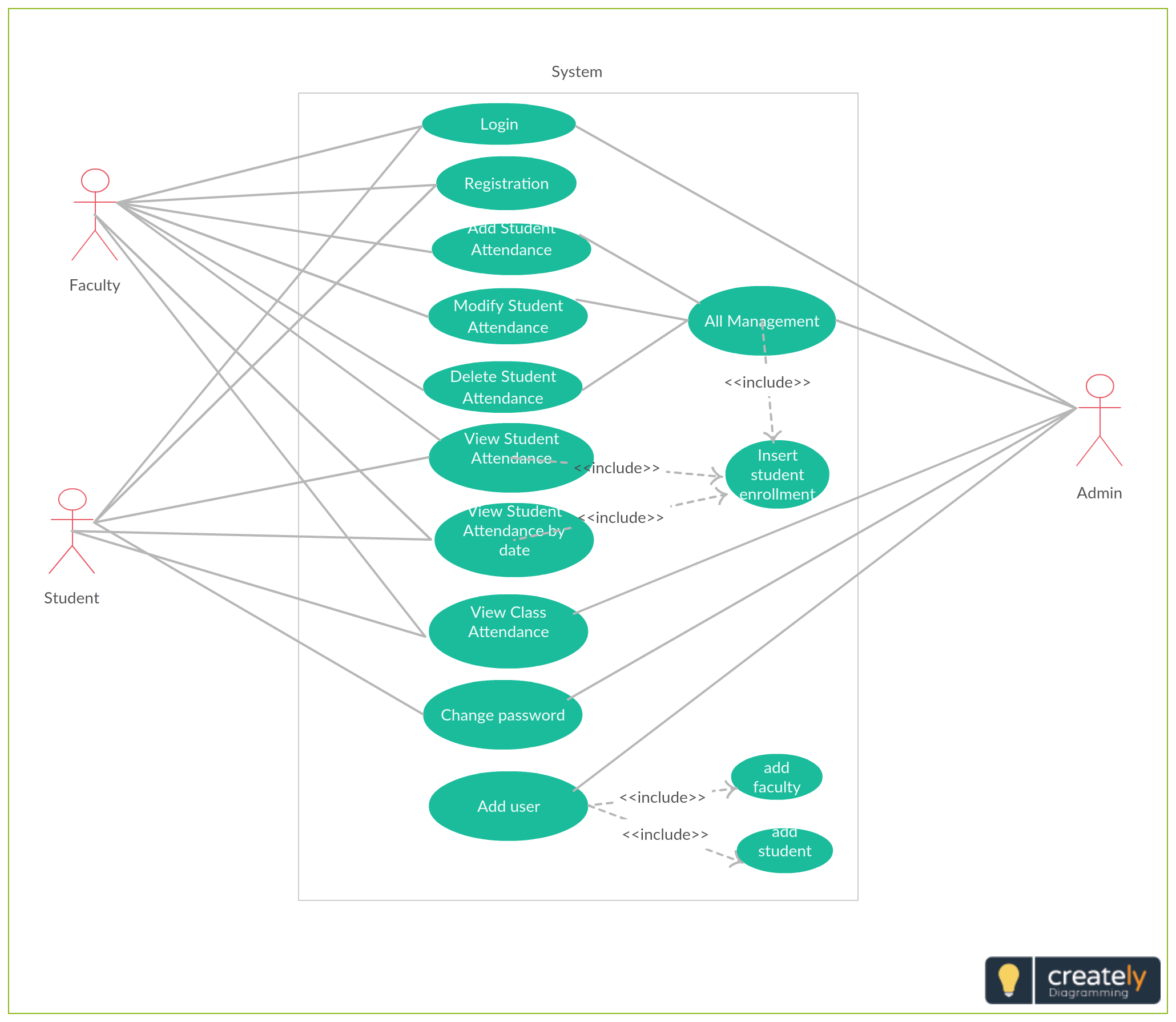 The Use Case Diagram Are Usually Referred To As Behavior Diagram Used To Describe The Actions Of All User In A System A School Management Use Case Process Map