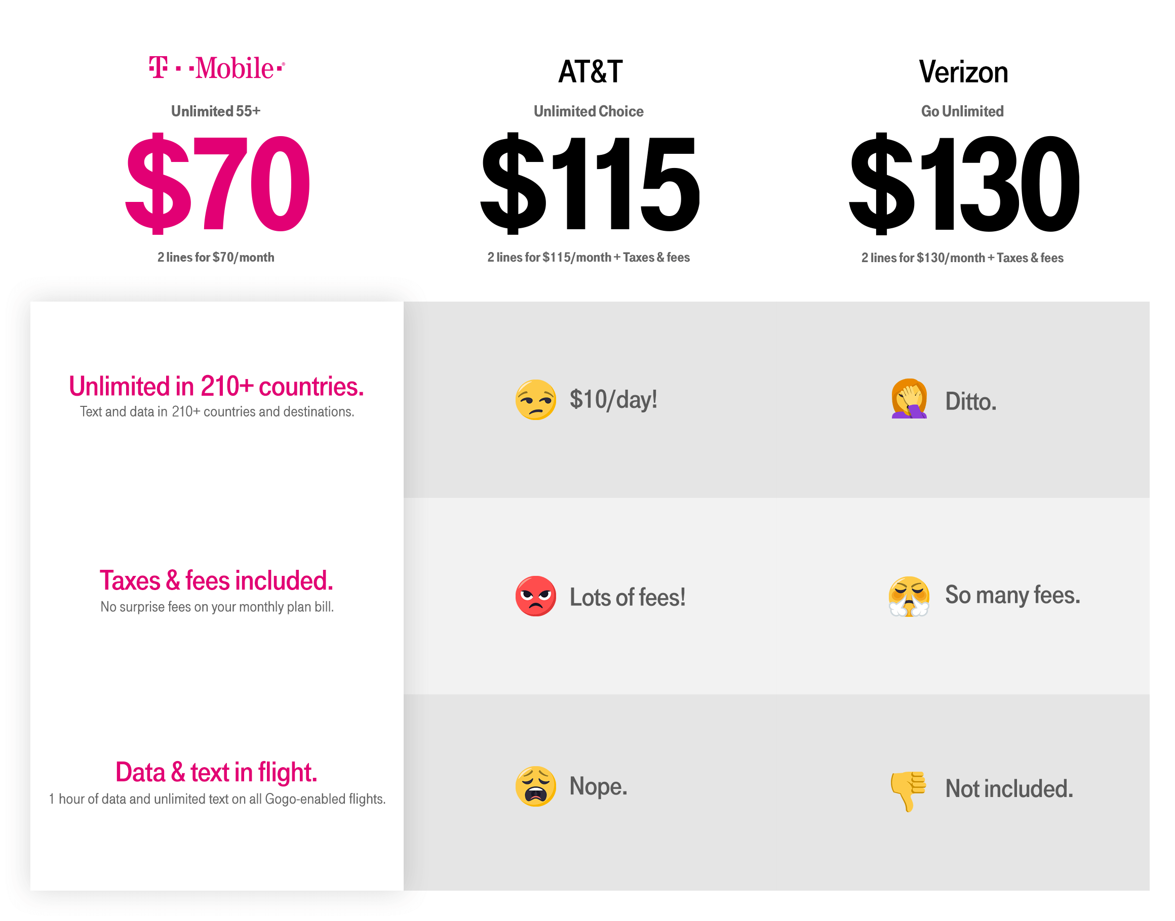 TMobile ONE Unlimited 55+ is only 70 per month for two
