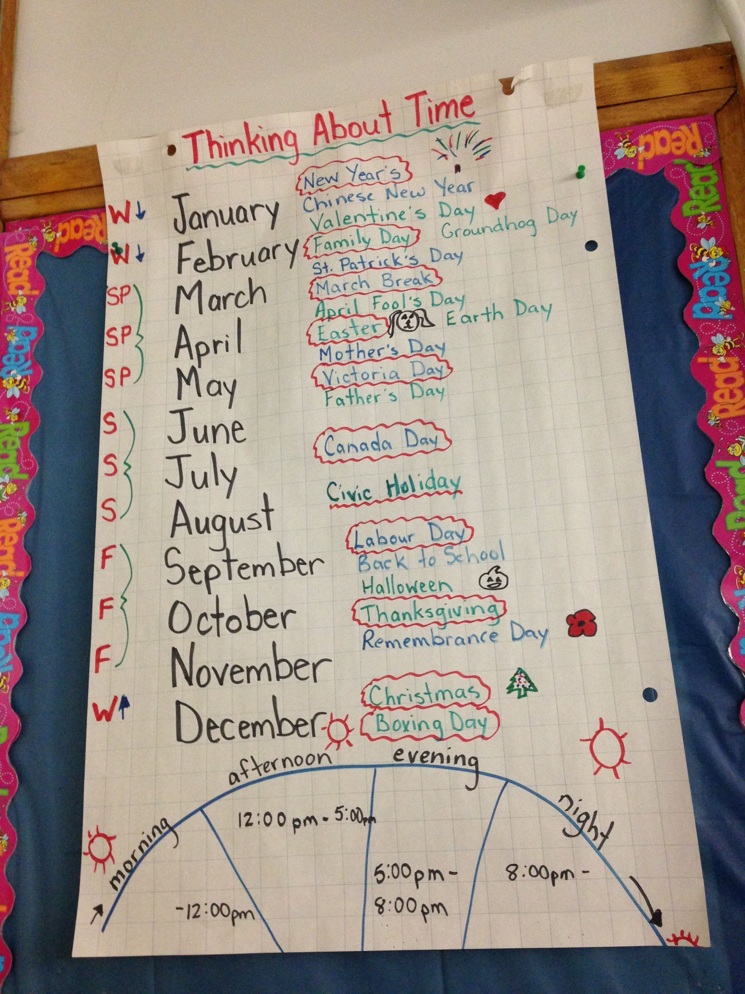Anchor Chart For Time Concepts