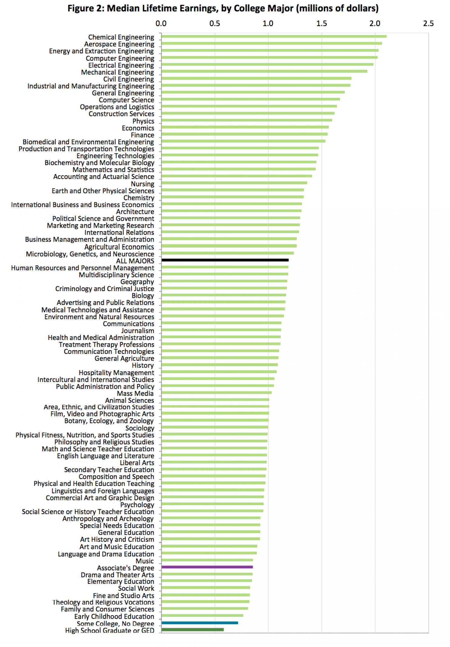 want proof college is worth it? look at this list of the highest