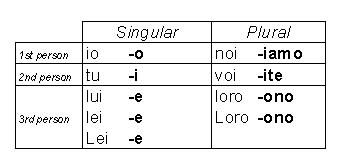Italian conjugation chart ire verbs lessons and travel tips pinterest also frodo fullring rh