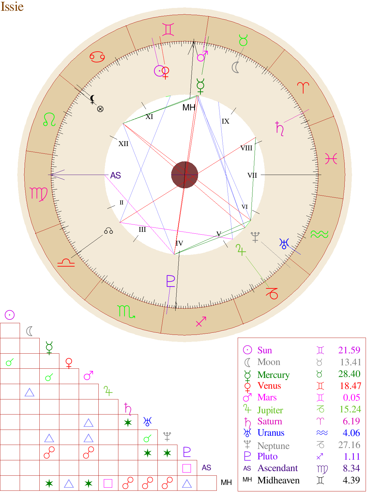 Pin by Issie Griffith on Life Hacks   Birth chart, Astrology, Free ...