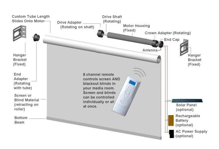 Motorized Window Blinds Shades Projector Screens Skylights Blinds For Windows Roller Blinds Roller Blinds Diy