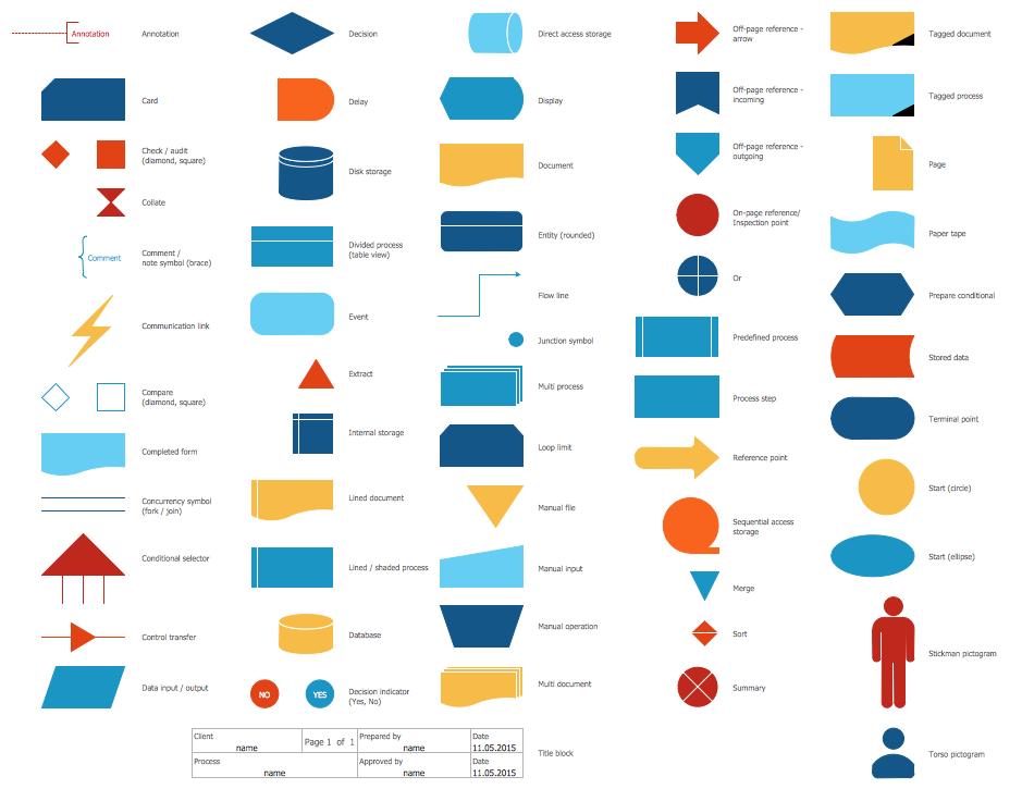 Standard Flowchart Symbols and Their Usage | Basic