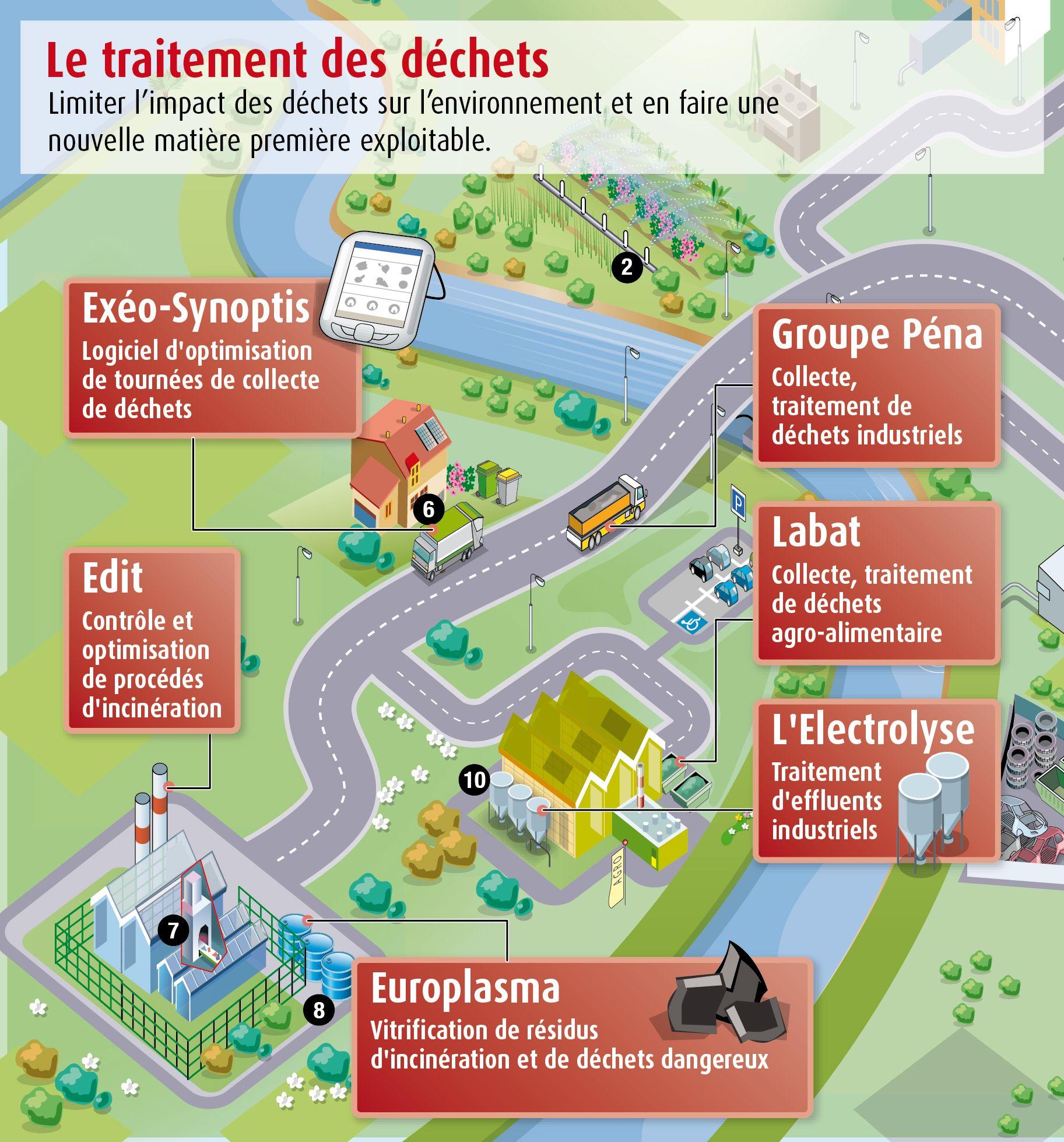 Ville Aquitaine Traitement Des Dechets Environnement Traitement Lyceenne