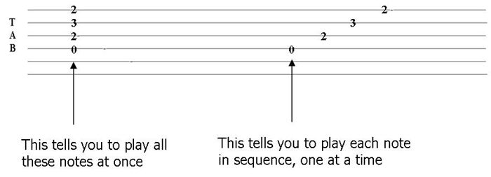 Image Result For Guitar Tabs Easy