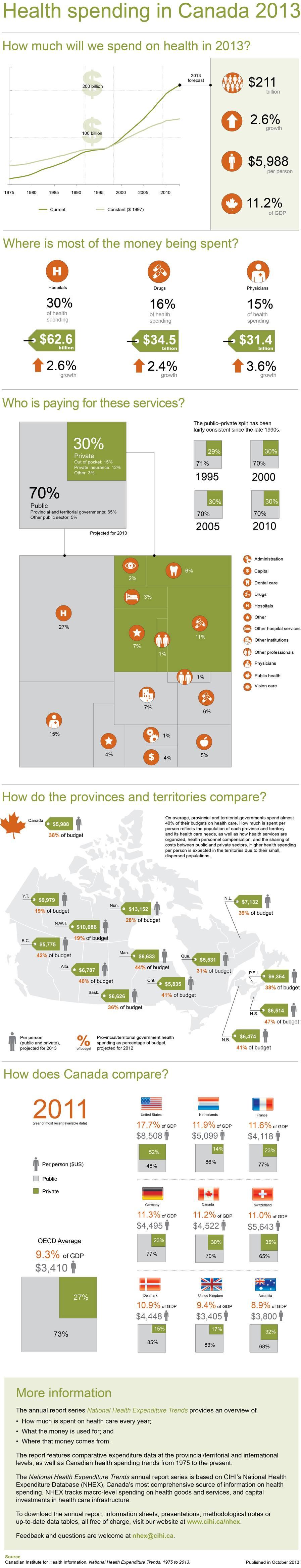 Health Care Spending in Canada. Health expenditure