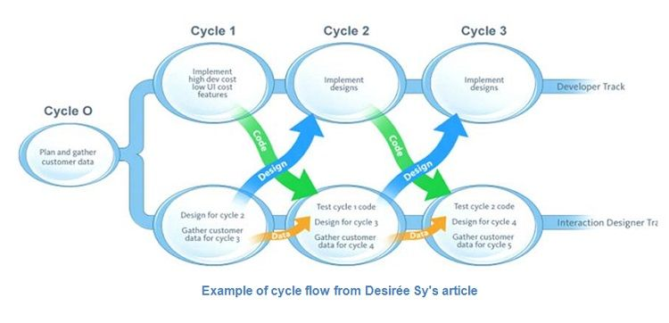 Marrying User Centered Design With The Agile Software Development