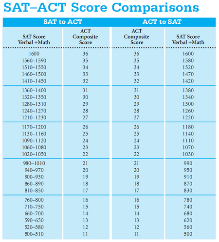 Sat writing section conversion chart with essay