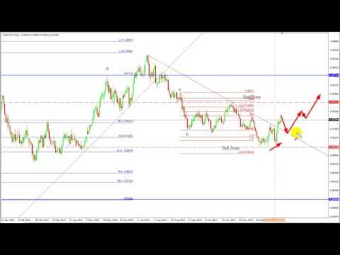 Pin on Forex trading strategies