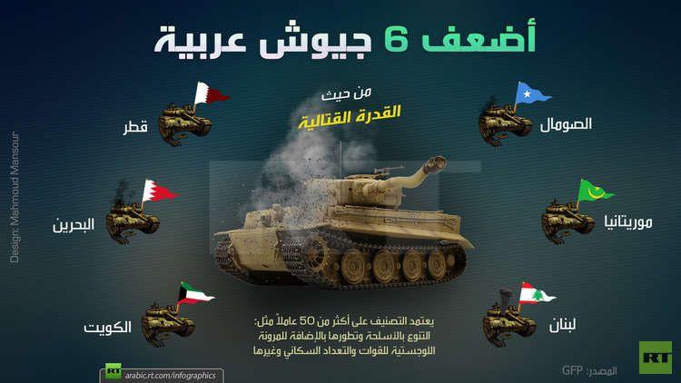أضعف 6 جيوش عربية لـ 2018 Rt Arabic Movie Posters Poster Movies