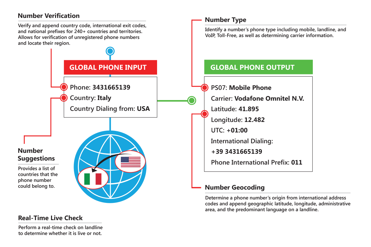 medium resolution of phone number validation melissa global phone number verification service helps to verify and validate the national or international phone numbers in