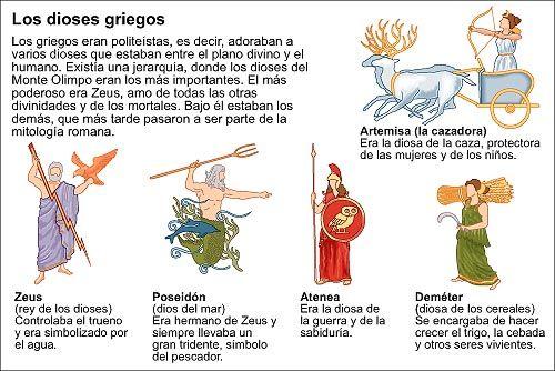 Los Principales Dioses Griegos Icarito Mitología Griega Y Romana Dioses Dioses Griegos