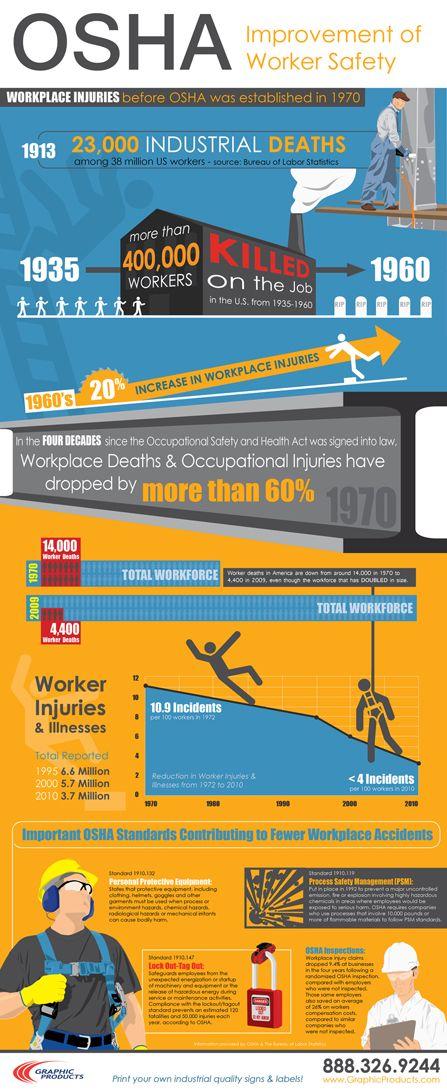 OSHA Improvement of Worker Safety Infographic.OSHA Safety