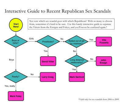 Useful template when scandals overlap - Dunneru0027s GOP Sex Scandal - flow chart template