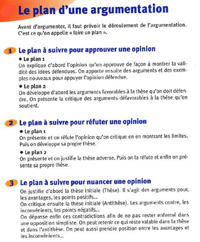 Argumentation Texte Argumentatif Acte De Langage Et