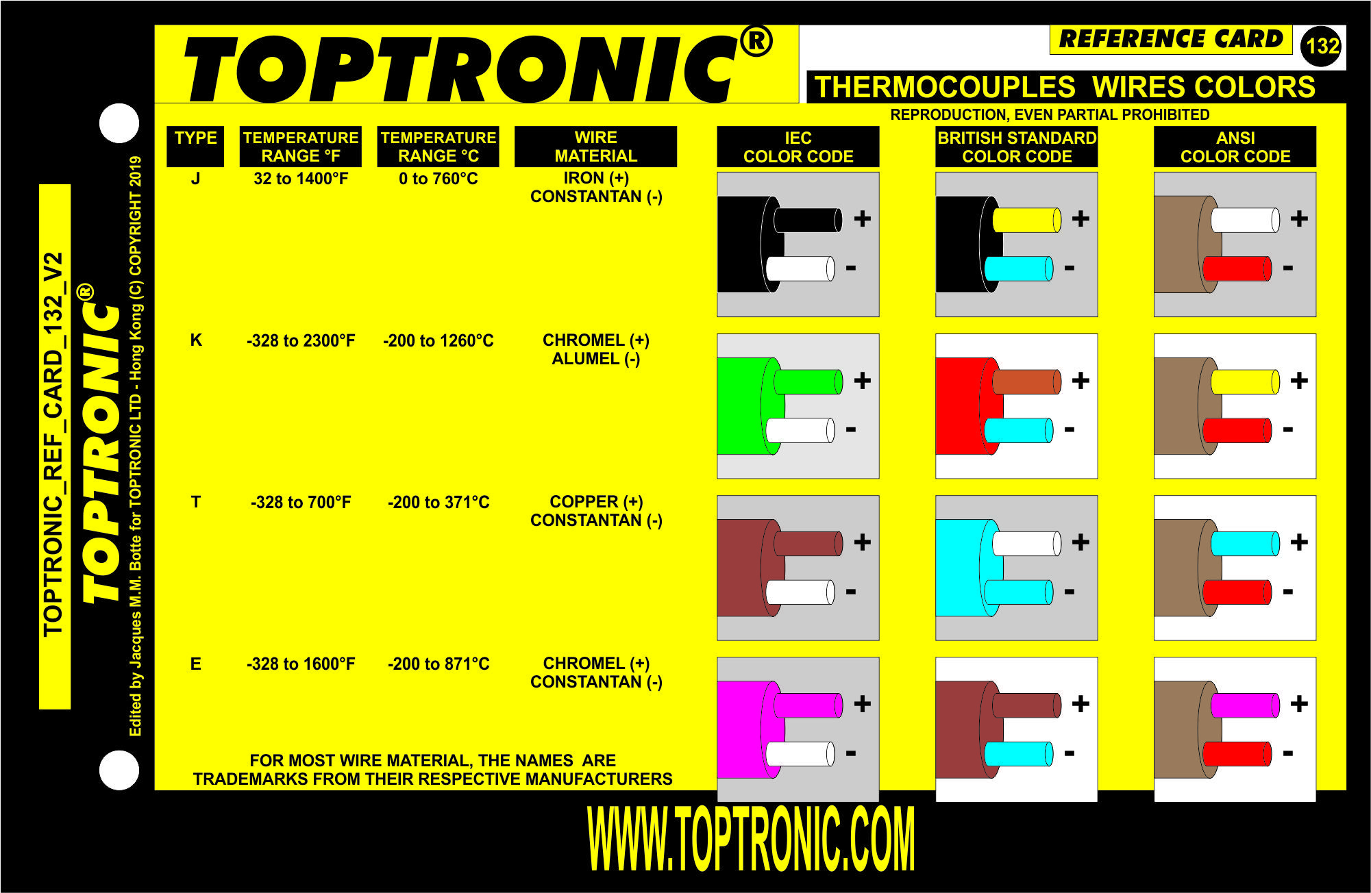 Pin on TOPTRONIC Thermocouple Wiring Colors on