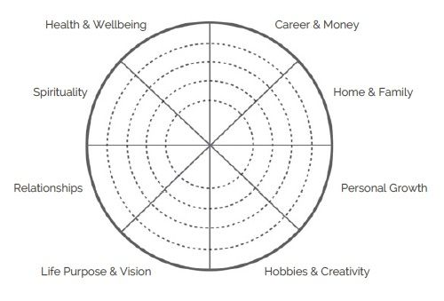 Self Reflection Diagram Wheel Of Life Life Coaching Tools Personal Growth Plan