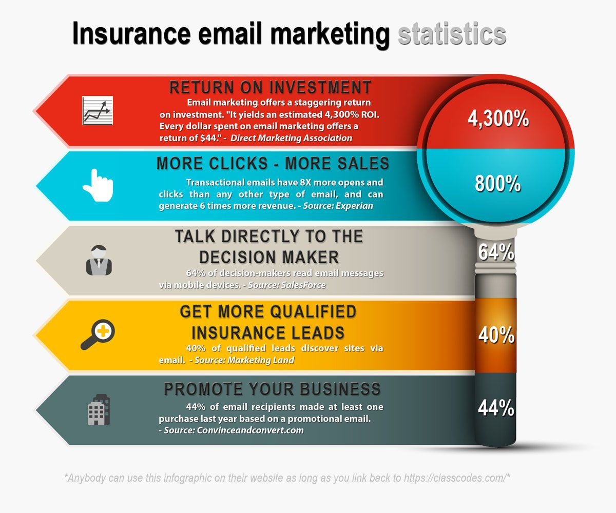 Insurance Email Marketing Statistics. Insurance email