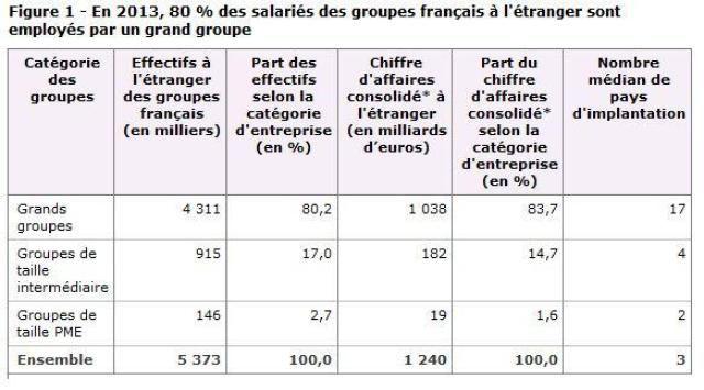 Où travaillent les salariés employés hors de France ?