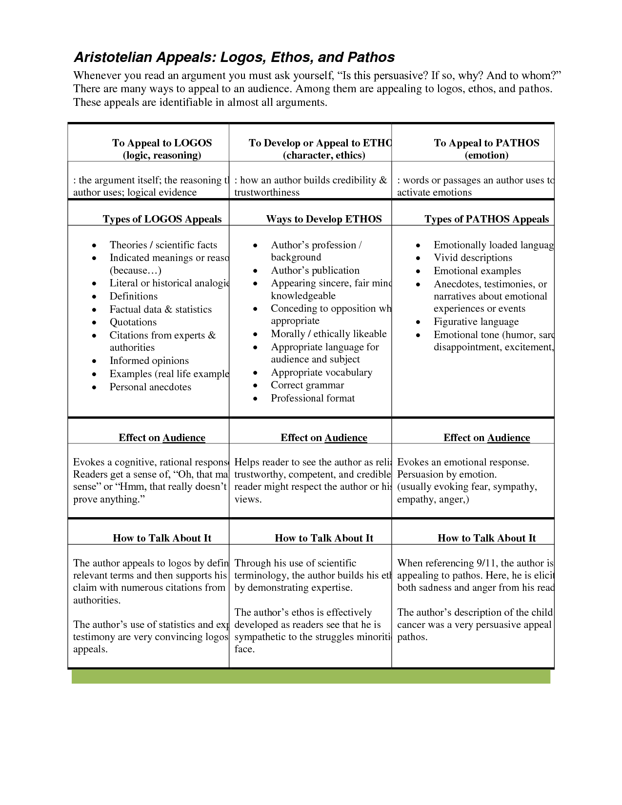 Ethos Pathos Logos Worksheet | Ethos Pathos Logos Lesson ...