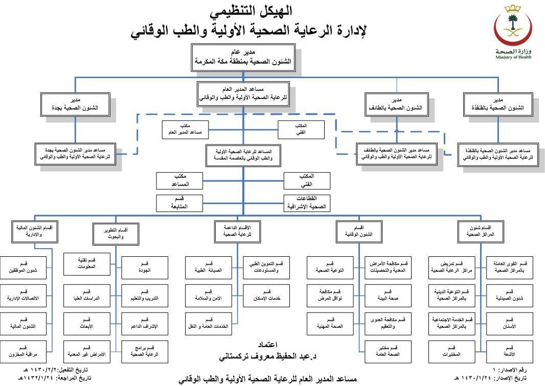 المديريه العامه للشئون الصحيه بمكه المكرمه الهيكل التنظيمي للرعاية والطب الوقائي Diagram Moh