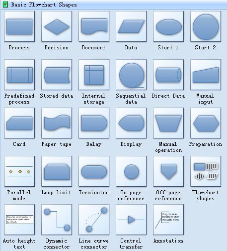 Standard symbols for drawing process flowchart flowcharts use process flowchart draw process flow diagrams by starting with process mapping software ccuart Gallery