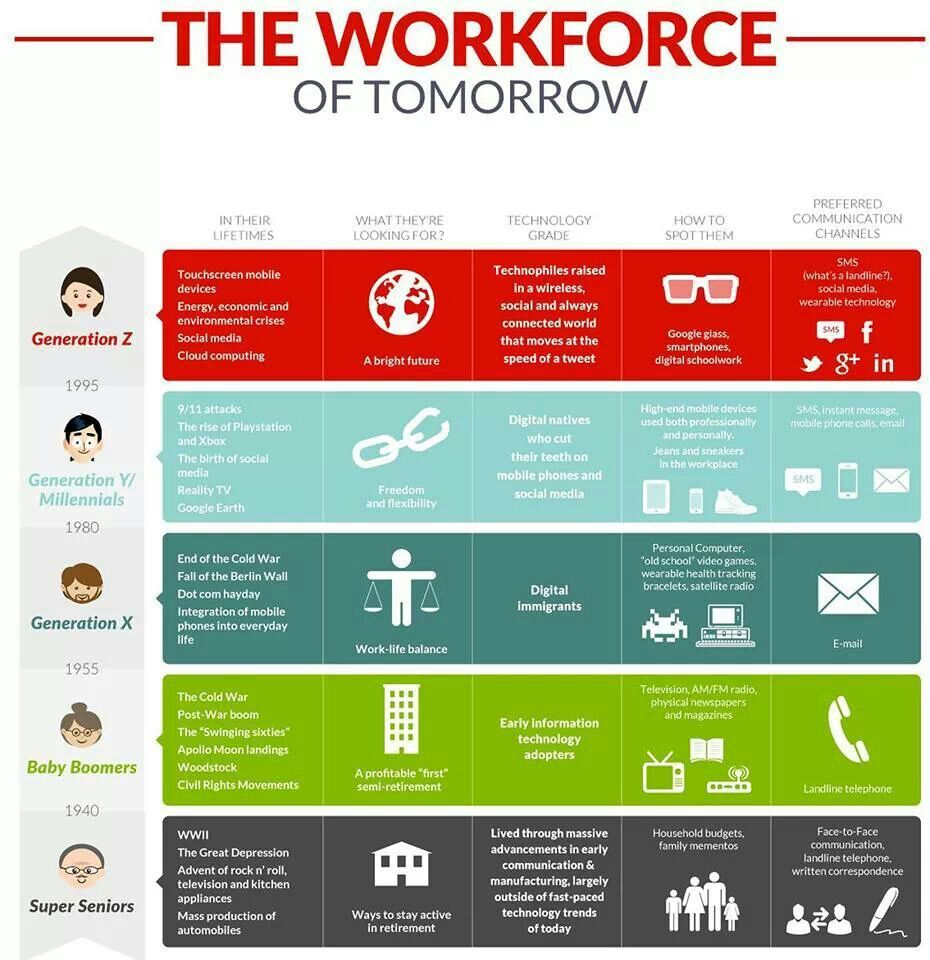 Multigenerational workforce: how to spot each generation and their ...