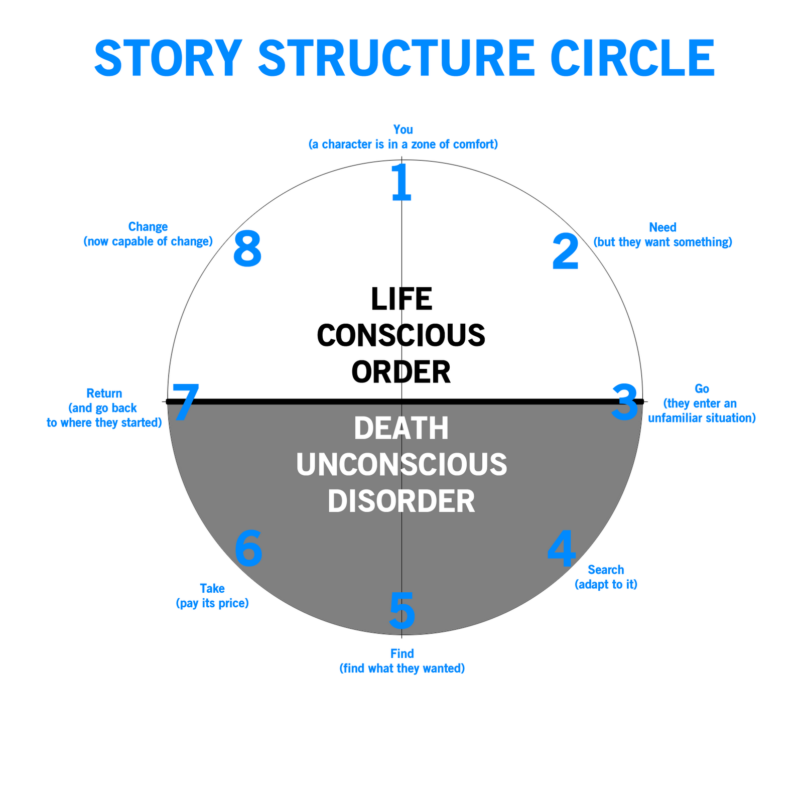 Story Structure 101: Super Basic Shit