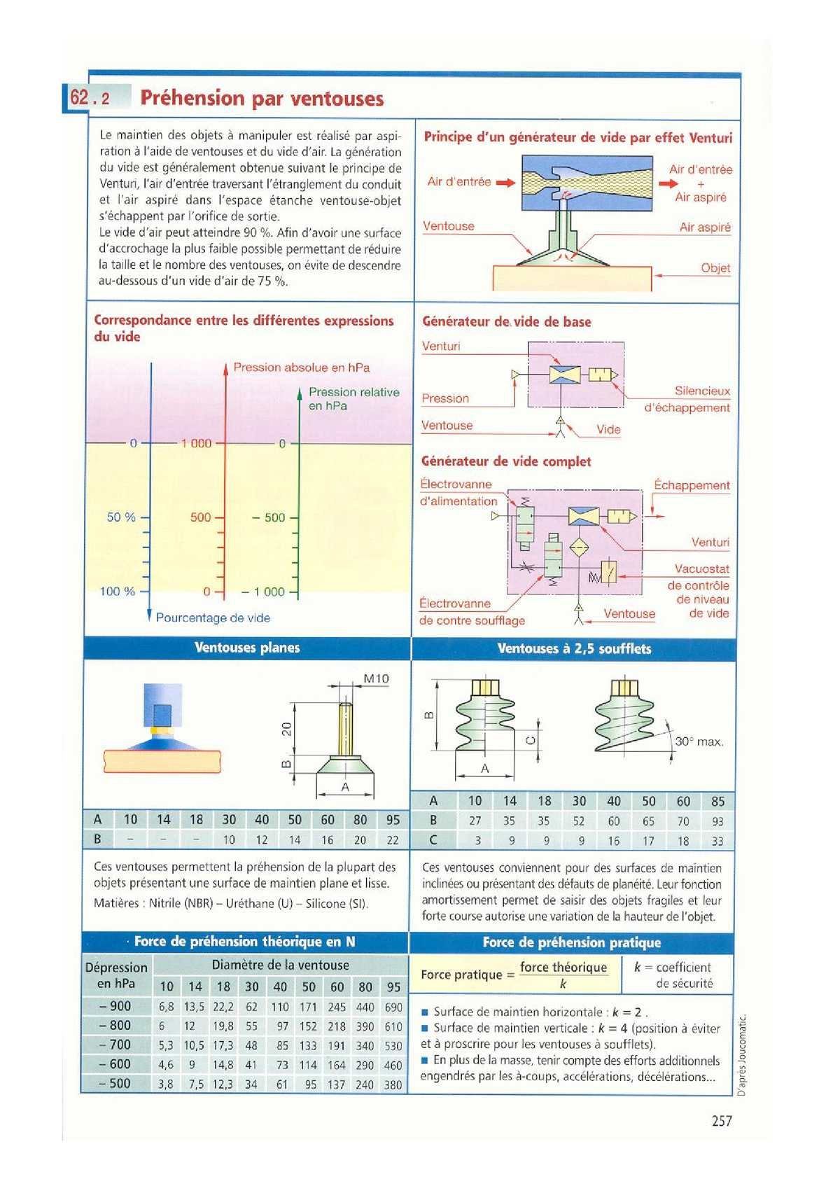 PDF  Guide Du Dessinateur Industriel Chevalier 2015