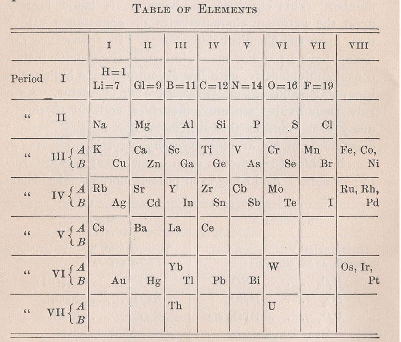Una versión 1905 de la Tabla Periódica Tabla periódica Pinterest - new ver una tabla periodica completa