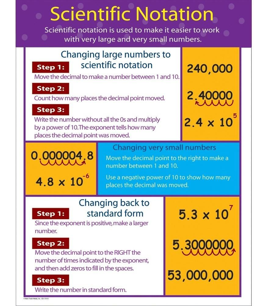 Scientific Notation Chart Scientific notation