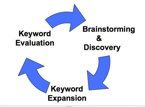 Is Keyword Research Part Of Your Blogging Process It Should Be Here S Why Creating A Business Internet News Research