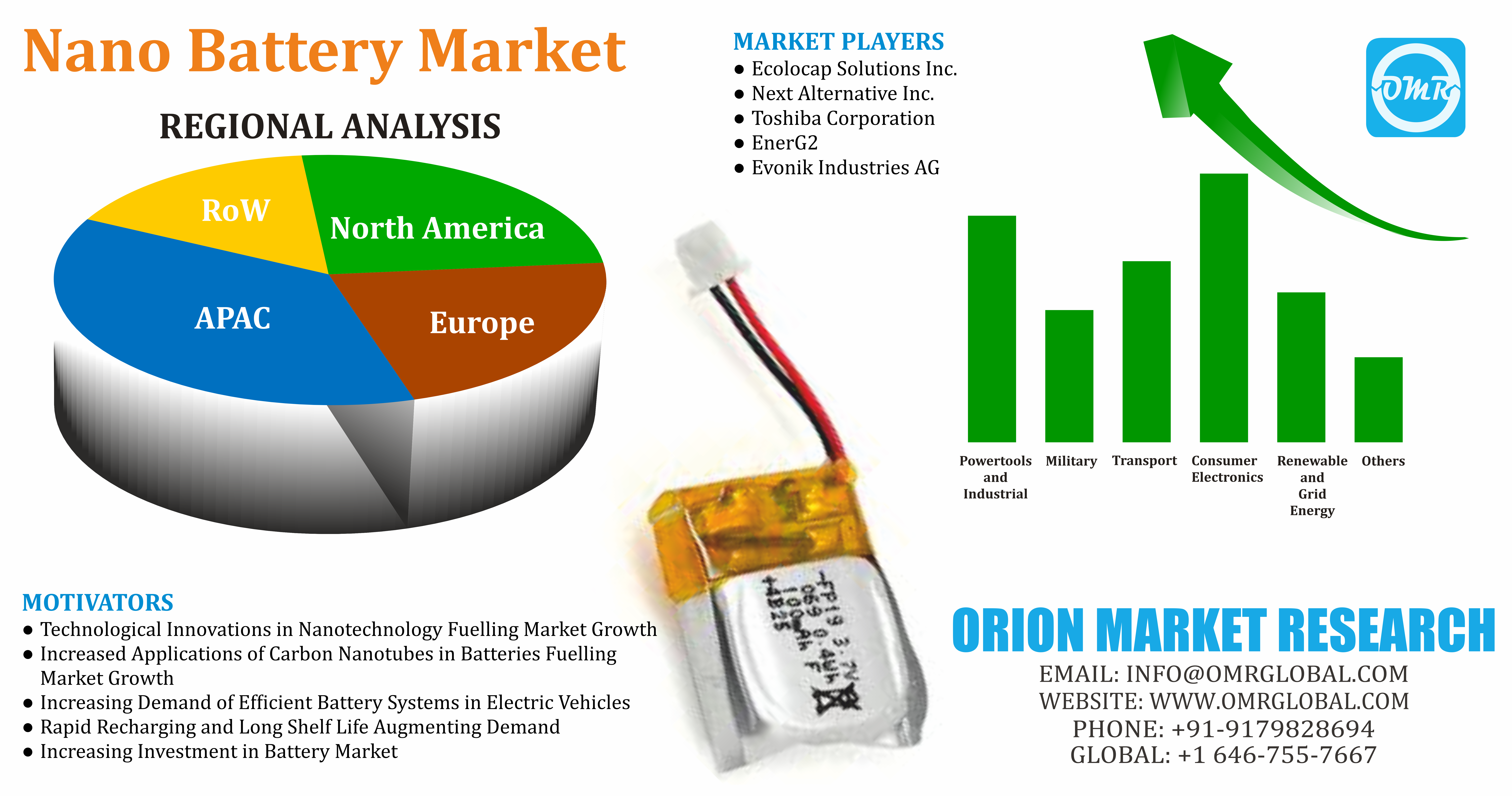 Nano Battery Market Size, Share, Trends, Growth