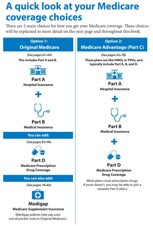 Beware These 5 Medicare Open Enrollment Pitfalls Medicare Medicare Supplement Medicare Advantage