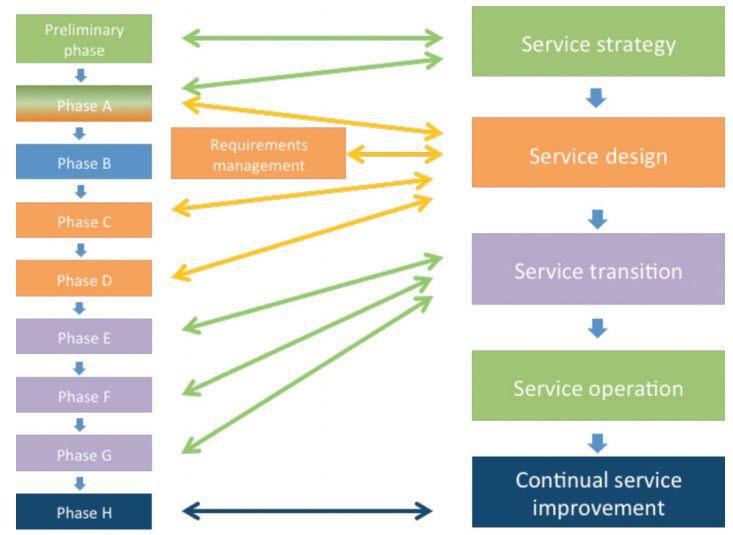 Connections between the TOGAF and ITIL Frameworks TOGAF - new blueprint architecture enterprise
