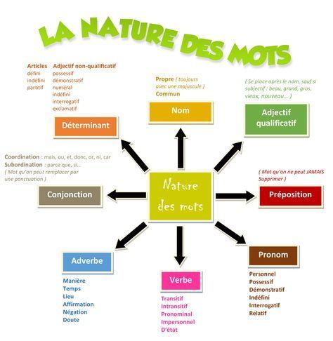 La Nature Des Mots La Nature Des Mots Education Apprendre L Anglais