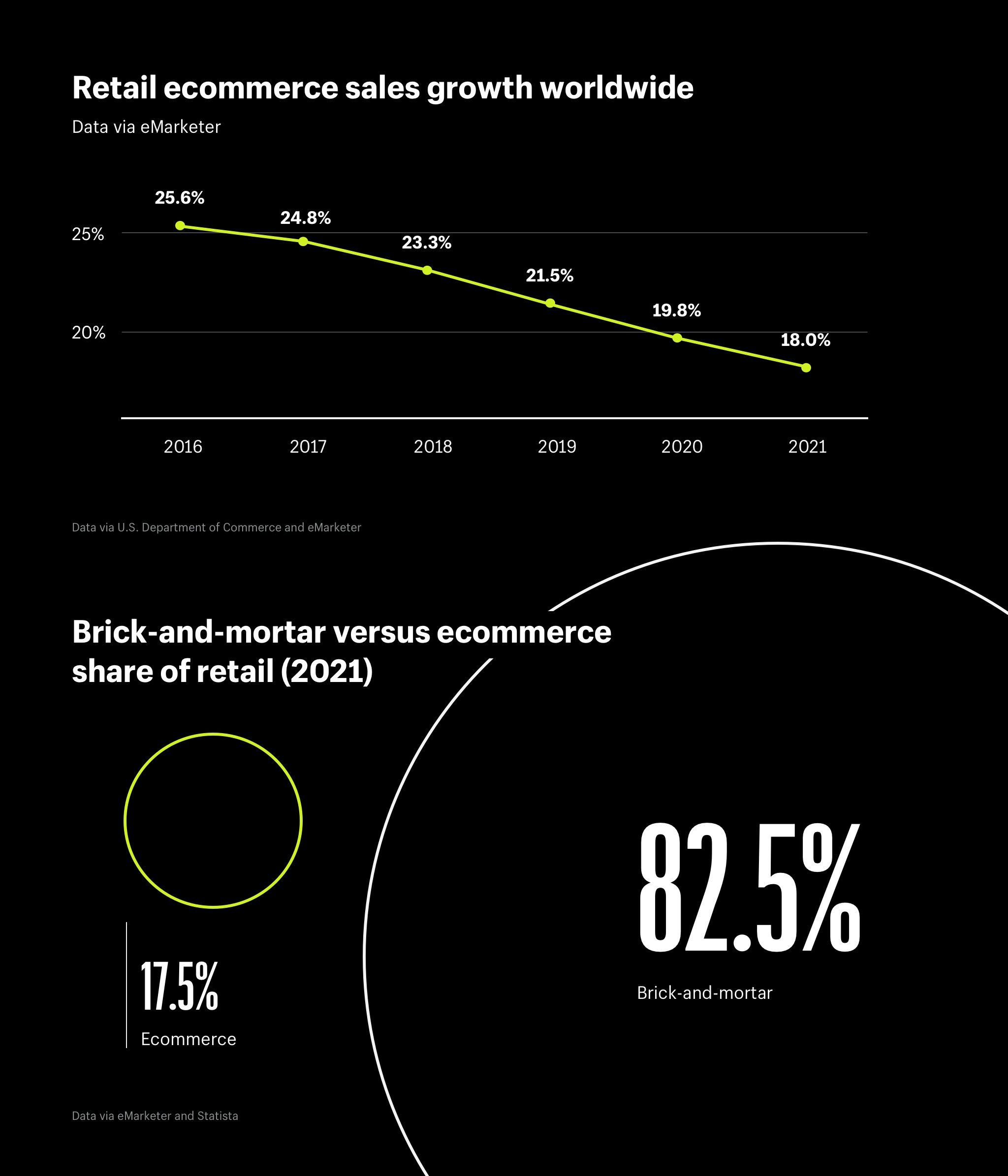 e014fda59bc02 Retail ecommerce sales growth worldwide and brick-and-mortar versus  ecommerce share of retail (2021)