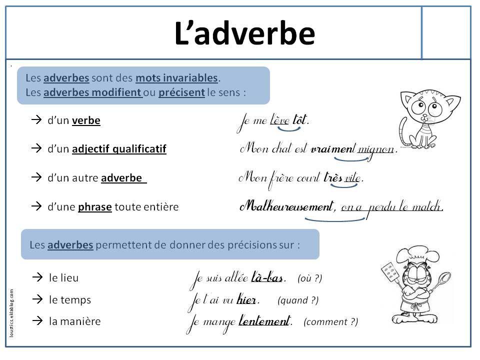 L'adverbe | Les adverbes, Classe de mots et Apprendre l'anglais