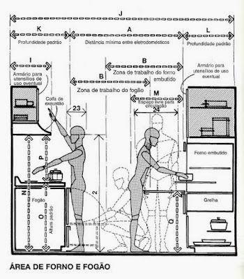 Ergonomia dimensionamento arquitetura ambientes for Cocina medidas minimas