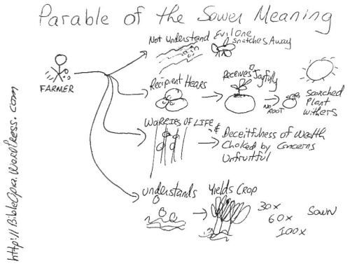 Parable of the Sower Explained | Sunday School | Sunday