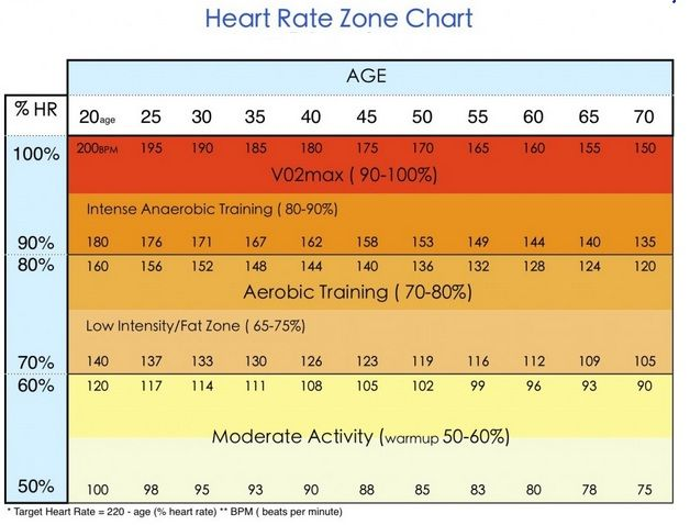 how to find your heart rate fat burning zone