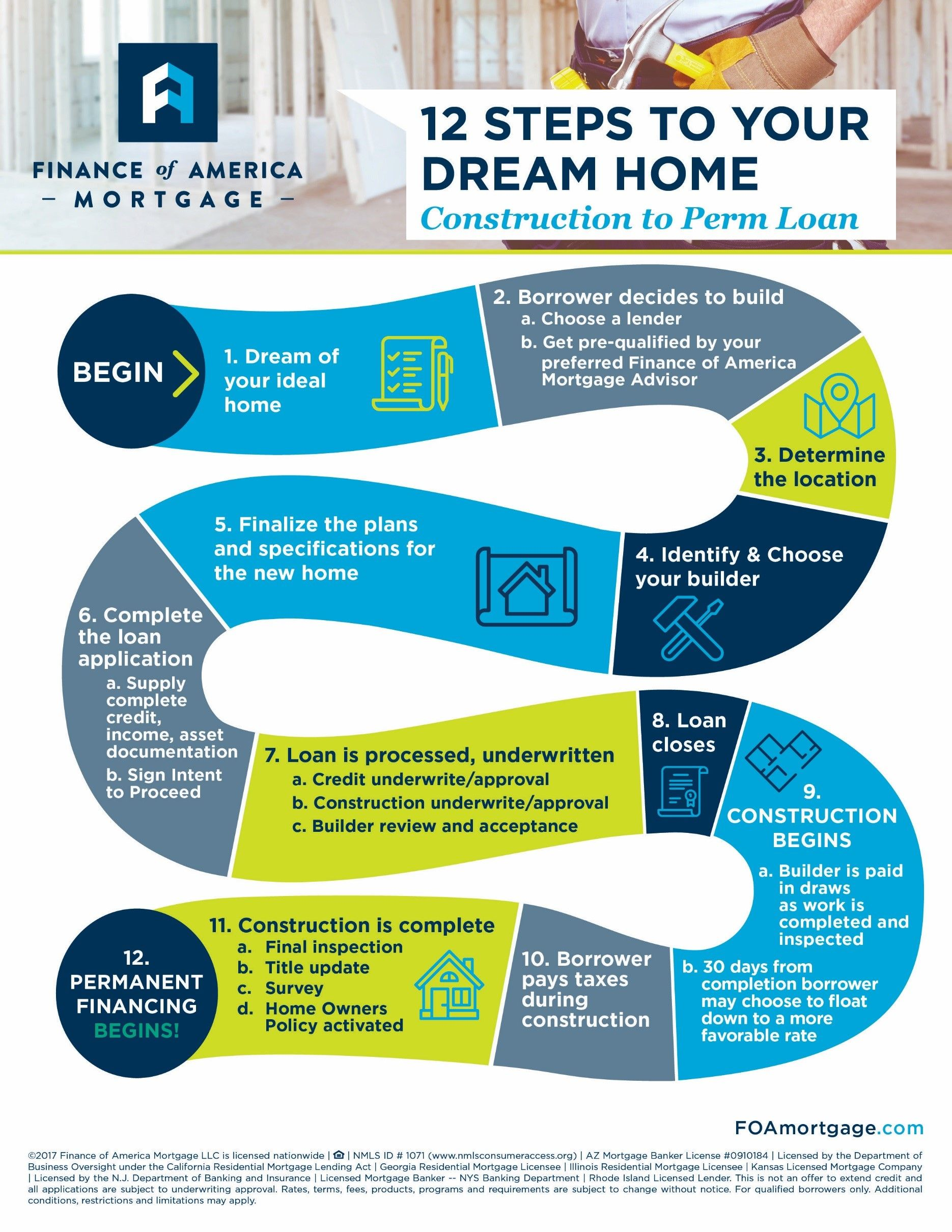 12 Steps To Your Dream Home Construction To Perm Loan With