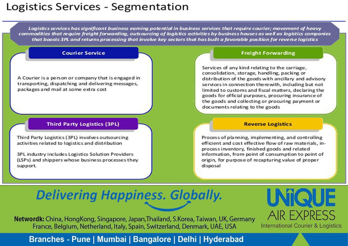 We are providing the #services in all segments of