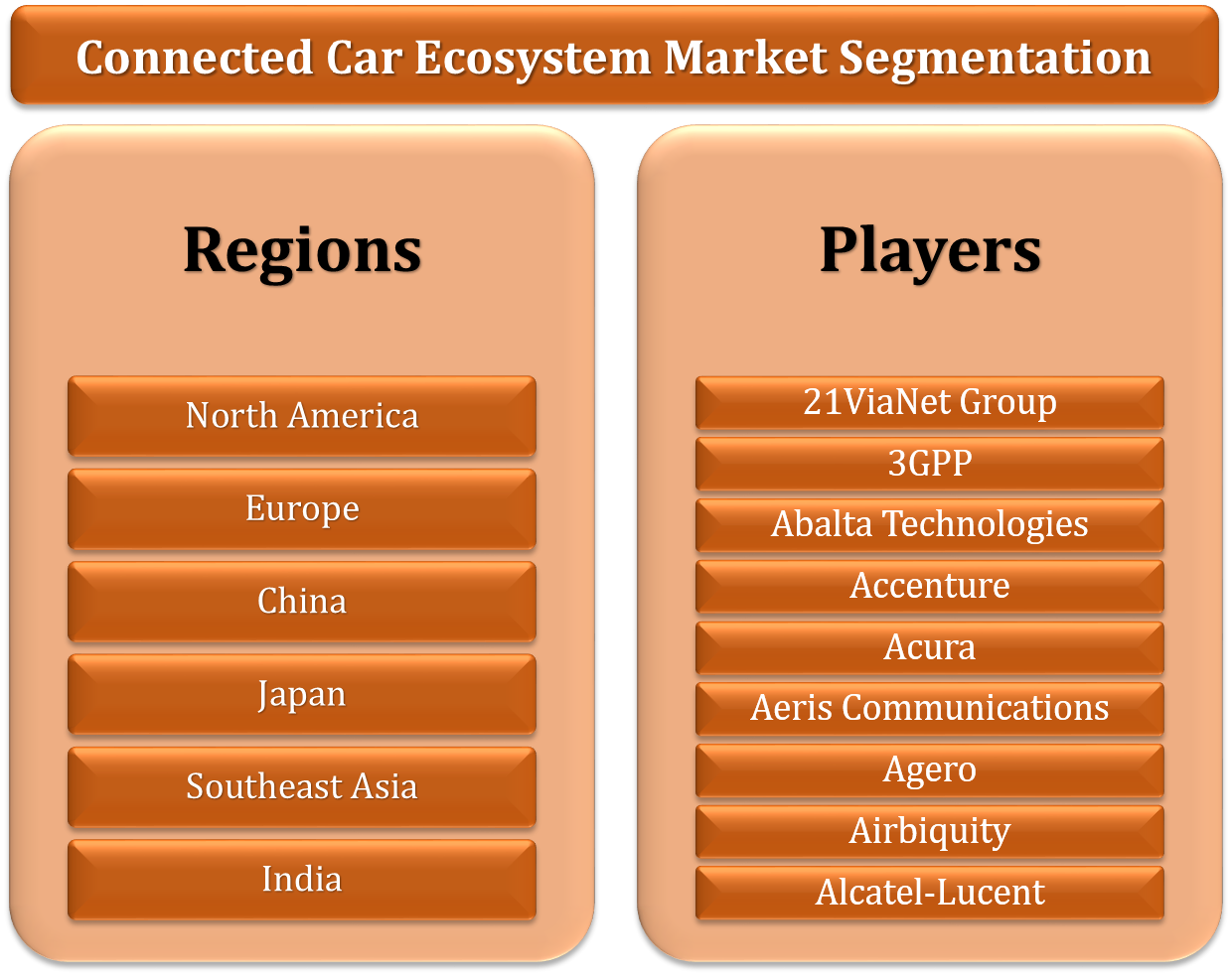 Global Connected Car Ecosystem Market Research Report Forecast 2016 To 2021 By 24 Market Reports Market Research Research Report Marketing