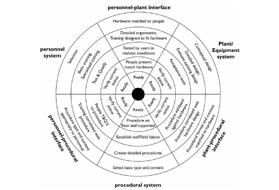 The Nertney wheel, a useful graphic explaining the