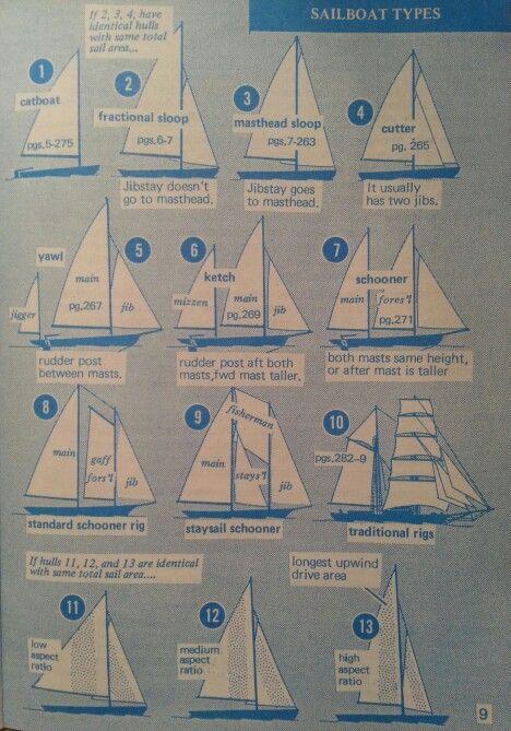 sailboat types hoist the sails pinterest sailing sailboat and