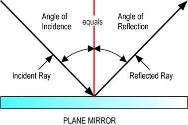 law of reflection in a plane mirror the angle of incidence angle