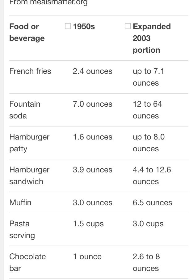 Portions In The 50s Vs Now From Mealsmatter Org Family Nutrition Vintage Recipes Portion Control
